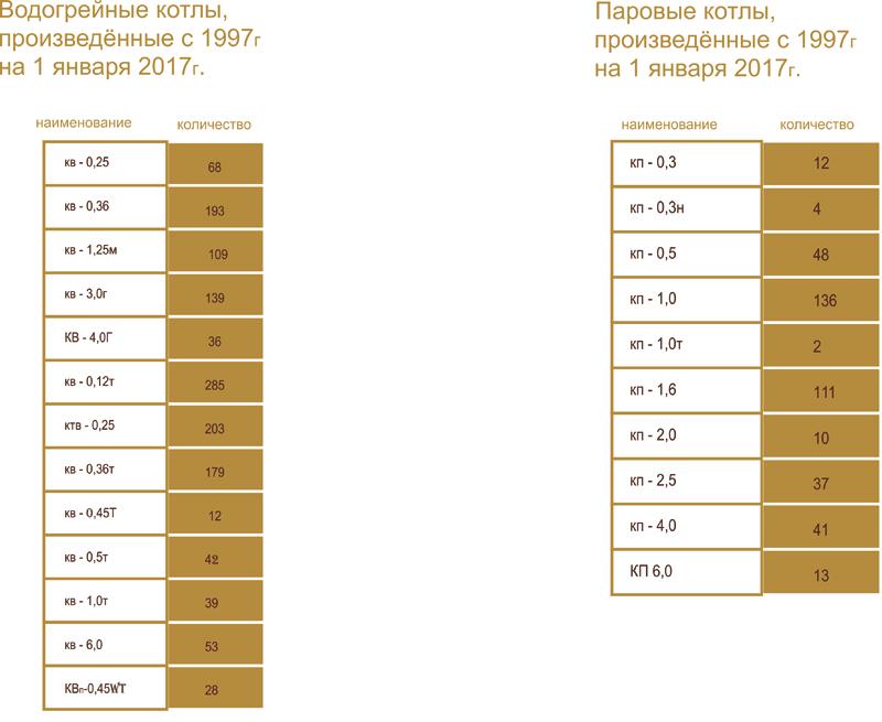 Количество разработанных котлов на 1 января 2017 года